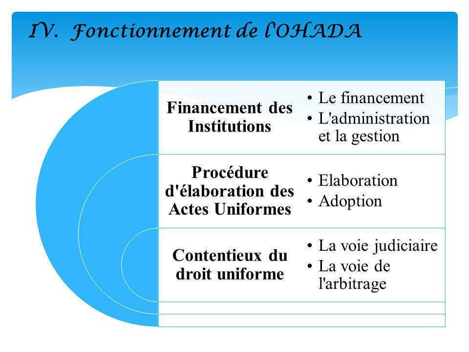 IV. Fonctionnement de l'OHADA Financement des Institutions Procédure d'élaboration des Actes Uniformes Contentieux du droit uniforme Le financement L'