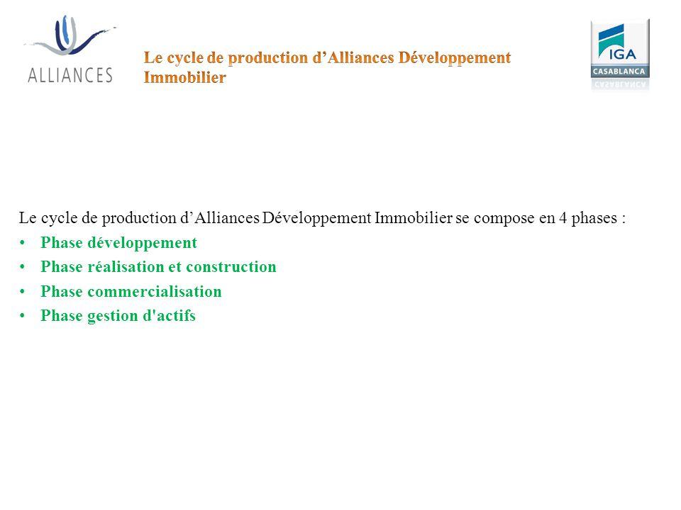 Le cycle de production dAlliances Développement Immobilier se compose en 4 phases : Phase développement Phase réalisation et construction Phase commer