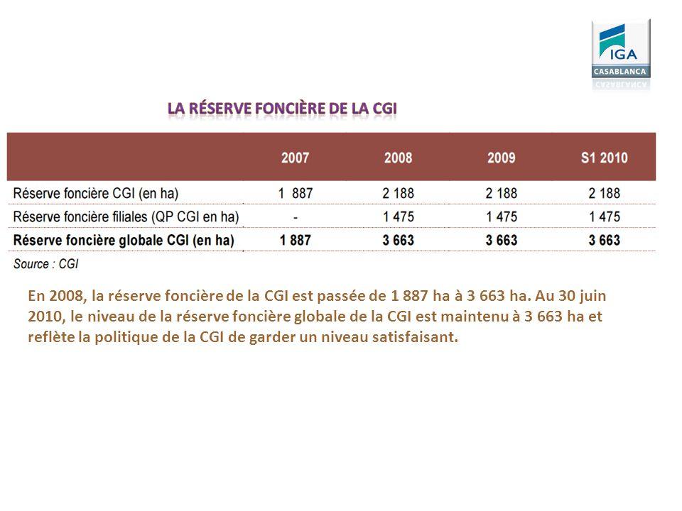 En 2008, la réserve foncière de la CGI est passée de 1 887 ha à 3 663 ha. Au 30 juin 2010, le niveau de la réserve foncière globale de la CGI est main