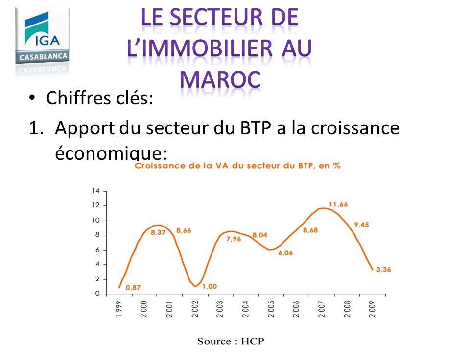 Chiffres clés: 1.Apport du secteur du BTP a la croissance économique: