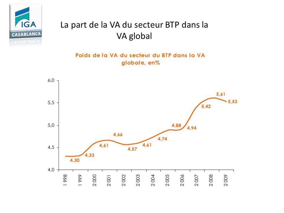 La part de la VA du secteur BTP dans la VA global