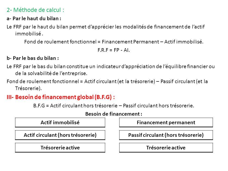 2- Méthode de calcul : a- Par le haut du bilan : Le FRF par le haut du bilan permet dapprécier les modalités de financement de lactif immobilisé. Fond