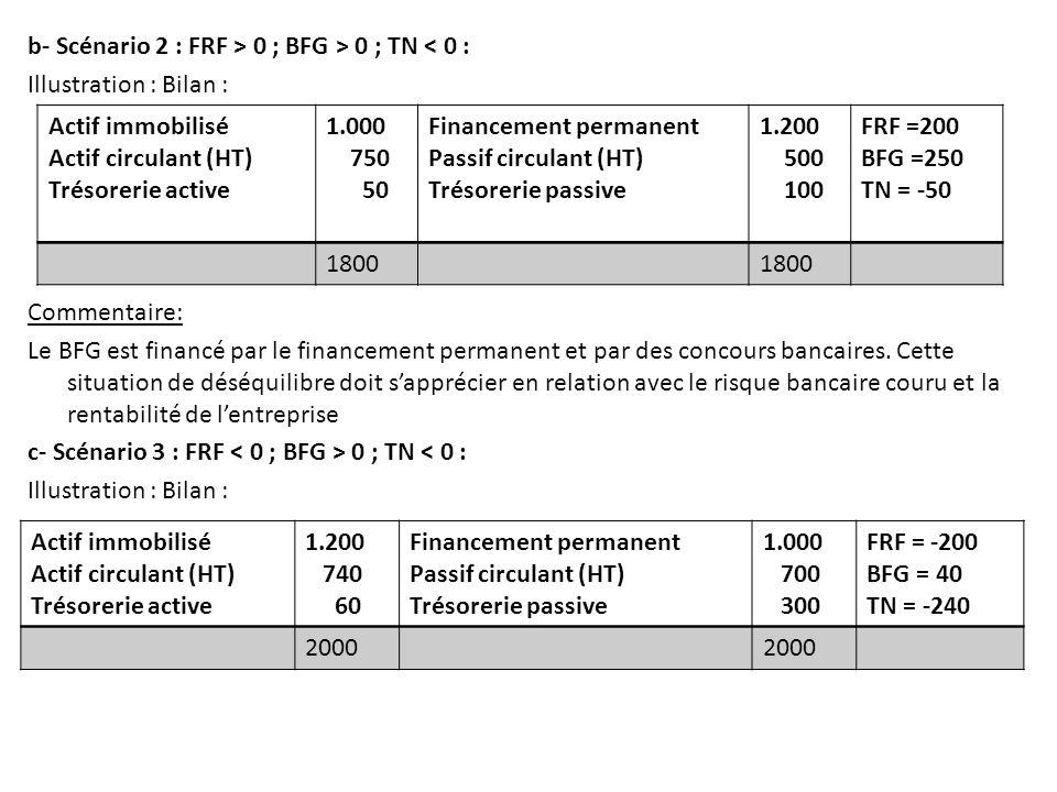 b- Scénario 2 : FRF > 0 ; BFG > 0 ; TN < 0 : Illustration : Bilan : Commentaire: Le BFG est financé par le financement permanent et par des concours b