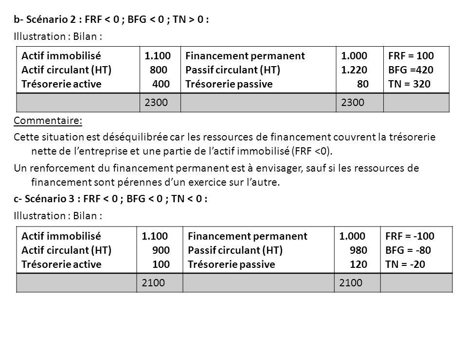 b- Scénario 2 : FRF 0 : Illustration : Bilan : Commentaire: Cette situation est déséquilibrée car les ressources de financement couvrent la trésorerie