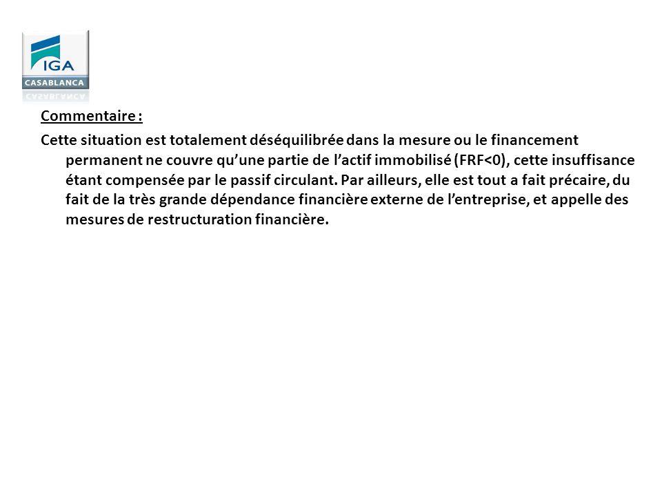 Commentaire : Cette situation est totalement déséquilibrée dans la mesure ou le financement permanent ne couvre quune partie de lactif immobilisé (FRF
