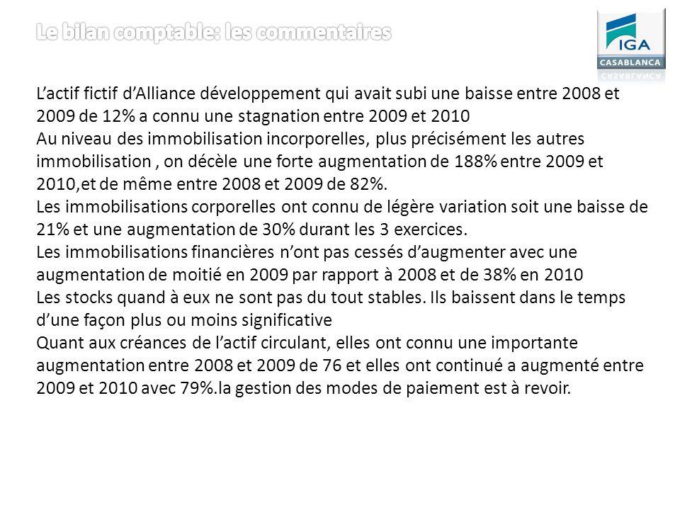 Lactif fictif dAlliance développement qui avait subi une baisse entre 2008 et 2009 de 12% a connu une stagnation entre 2009 et 2010 Au niveau des immo