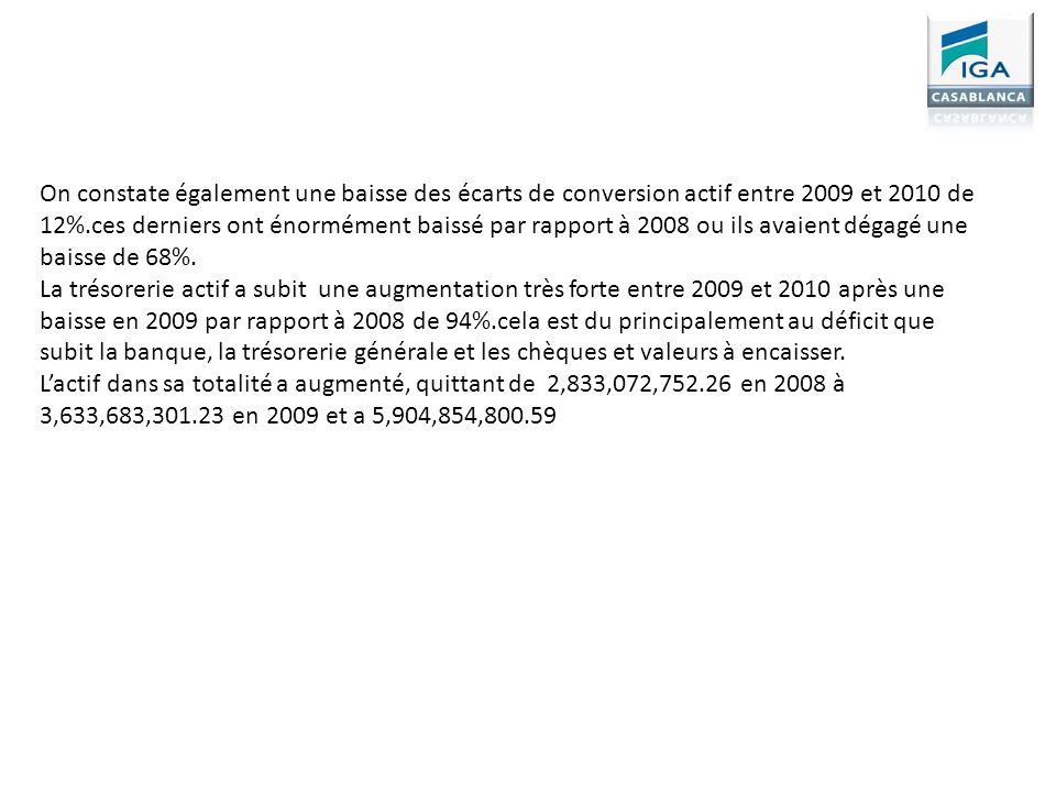 On constate également une baisse des écarts de conversion actif entre 2009 et 2010 de 12%.ces derniers ont énormément baissé par rapport à 2008 ou ils