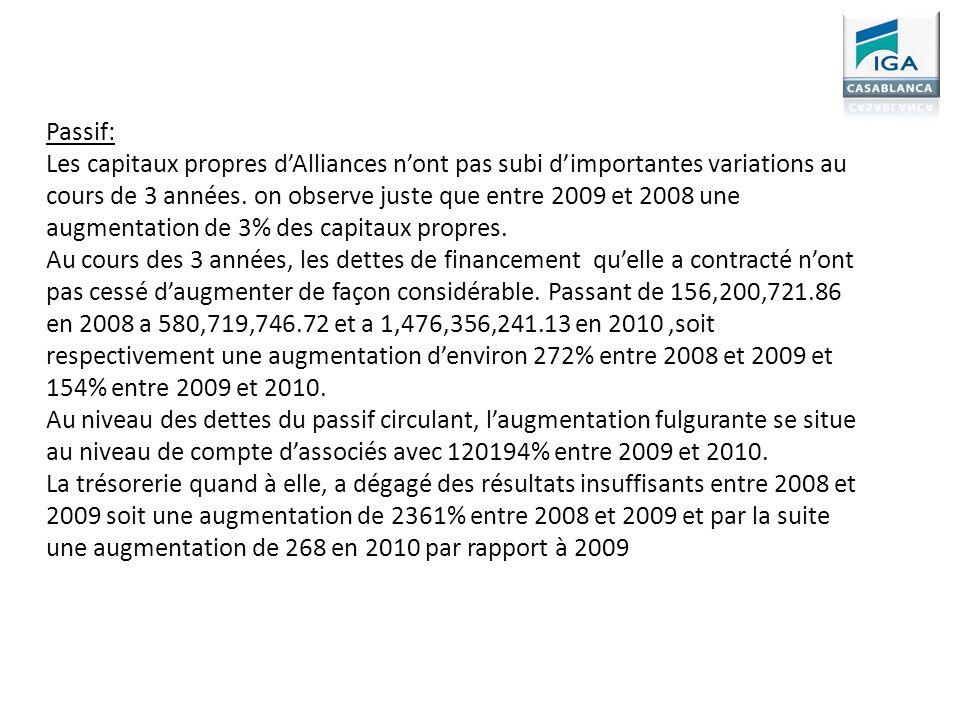 Passif: Les capitaux propres dAlliances nont pas subi dimportantes variations au cours de 3 années. on observe juste que entre 2009 et 2008 une augmen