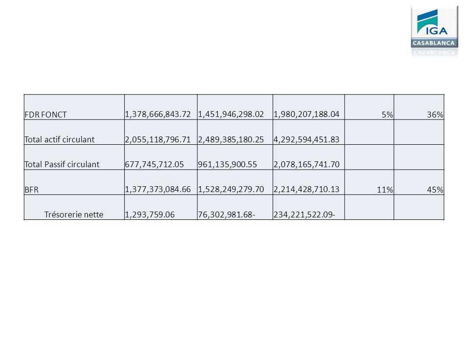 FDR FONCT 1,378,666,843.72 1,451,946,298.02 1,980,207,188.045%36% Total actif circulant 2,055,118,796.71 2,489,385,180.25 4,292,594,451.83 Total Passi