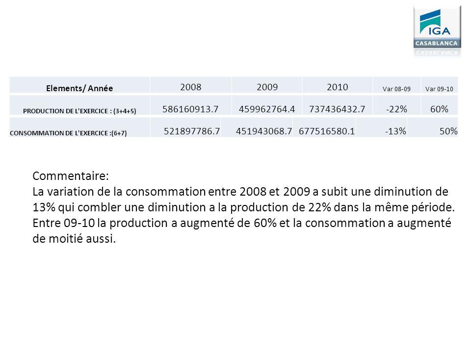 PRODUCTION DE L'EXERCICE : (3+4+5) 586160913.7459962764.4737436432.7-22%60% Elements/ Année 200820092010 Var 08-09Var 09-10 CONSOMMATION DE L'EXERCICE
