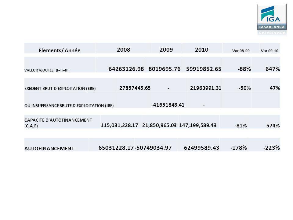 VALEUR AJOUTEE (I+II+III) 64263126.988019695.7659919852.65-88%647% Elements/ Année 200820092010 Var 08-09Var 09-10 EXEDENT BRUT D'EXPLOITATION (EBE) 2