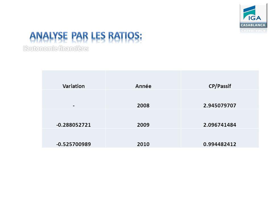 VariationAnnéeCP/Passif -20082.945079707 -0.28805272120092.096741484 -0.52570098920100.994482412