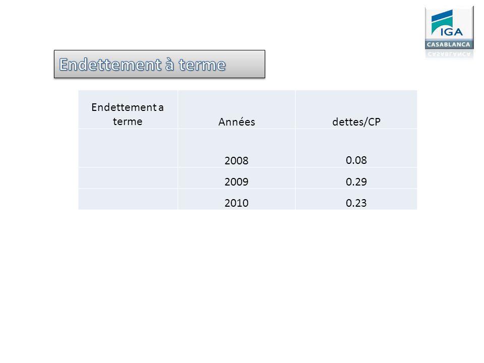 Endettement a termeAnnéesdettes/CP 2008 0.08 20090.29 20100.23