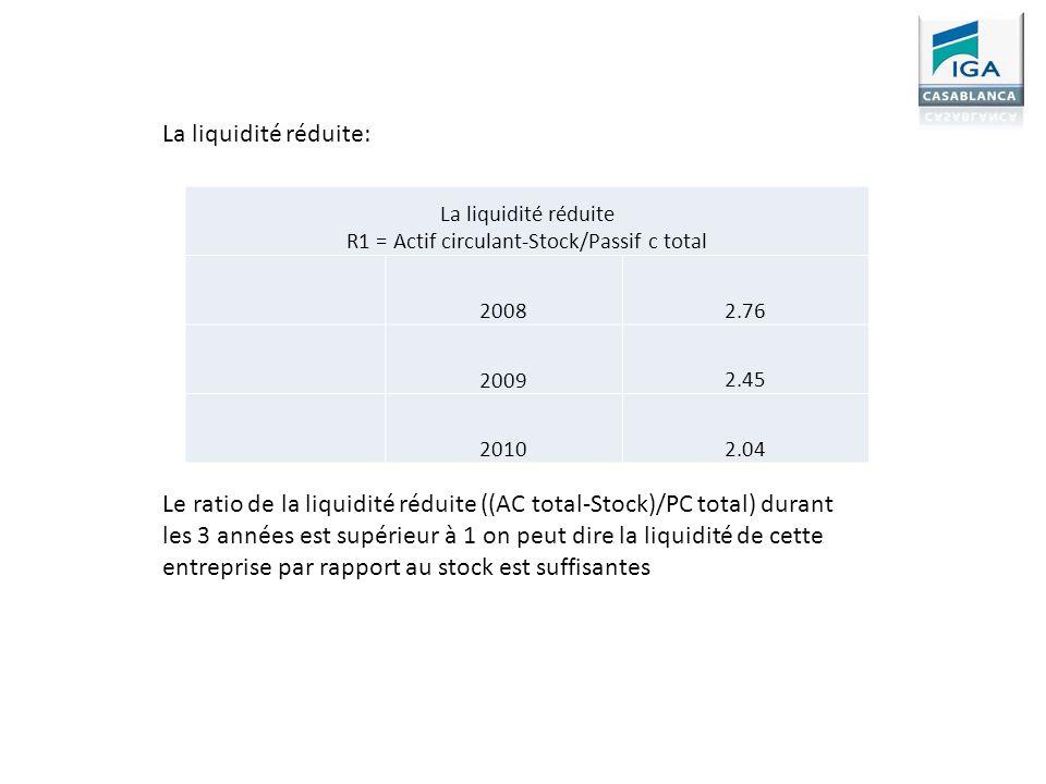 La liquidité réduite R1 = Actif circulant-Stock/Passif c total 2008 2.76 2009 2.45 2010 2.04 La liquidité réduite: Le ratio de la liquidité réduite ((