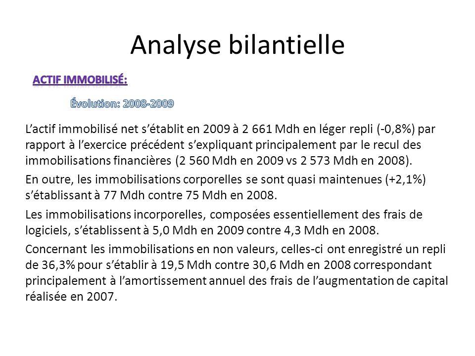 Analyse bilantielle Lactif immobilisé net sétablit en 2009 à 2 661 Mdh en léger repli (-0,8%) par rapport à lexercice précédent sexpliquant principale