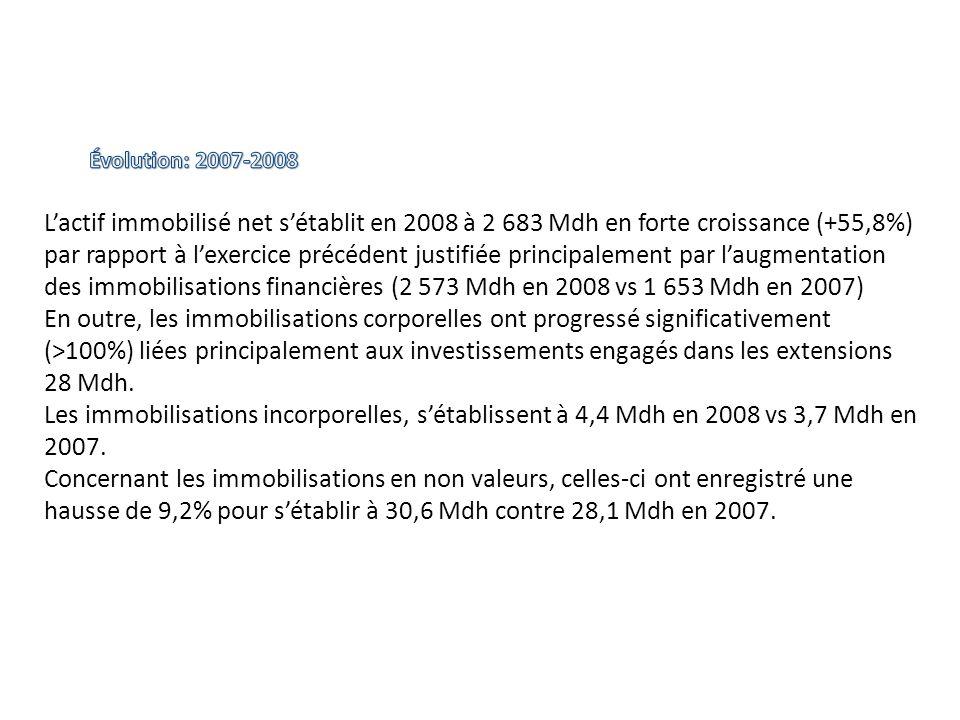 Lactif immobilisé net sétablit en 2008 à 2 683 Mdh en forte croissance (+55,8%) par rapport à lexercice précédent justifiée principalement par laugmen