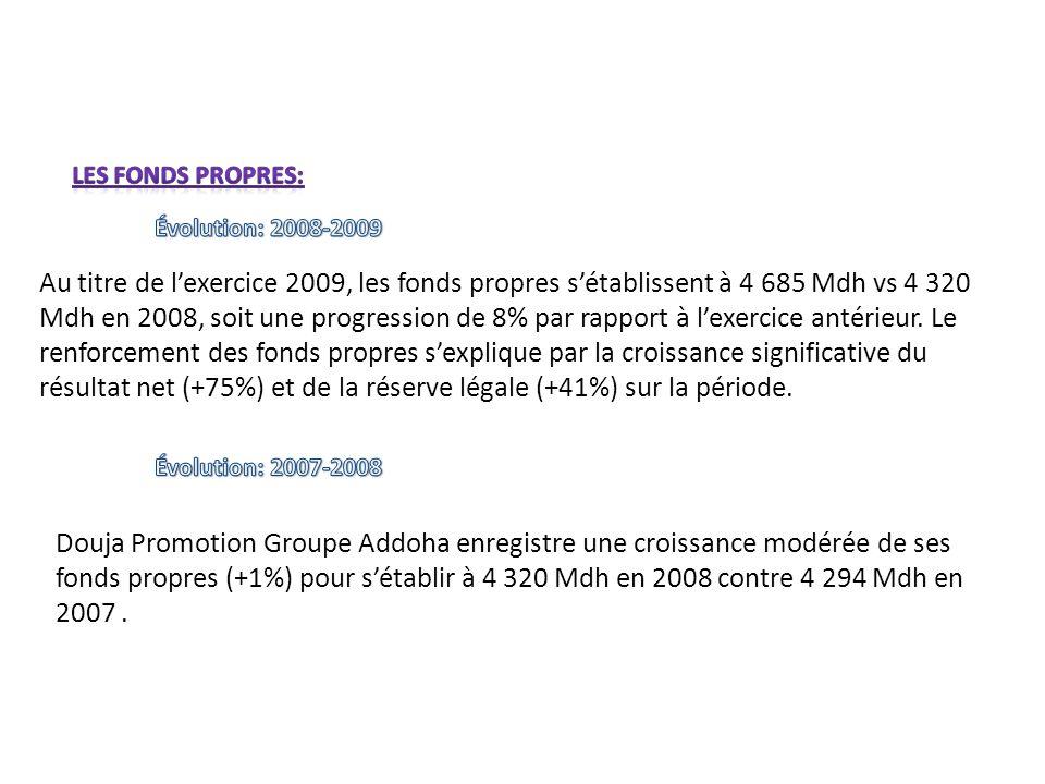 Au titre de lexercice 2009, les fonds propres sétablissent à 4 685 Mdh vs 4 320 Mdh en 2008, soit une progression de 8% par rapport à lexercice antéri