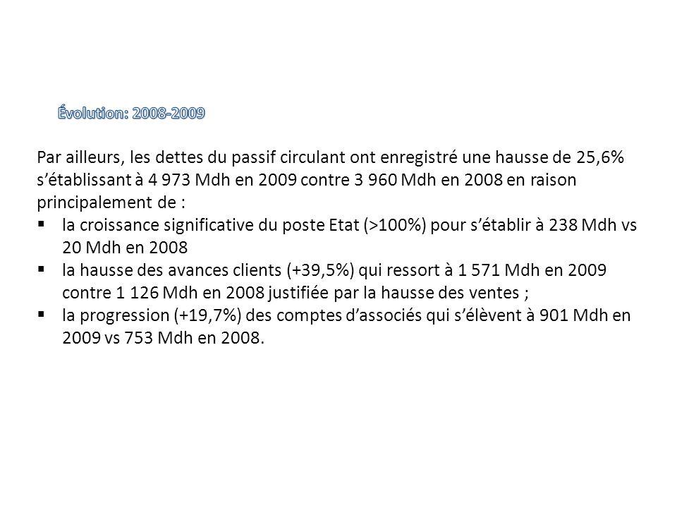 Par ailleurs, les dettes du passif circulant ont enregistré une hausse de 25,6% sétablissant à 4 973 Mdh en 2009 contre 3 960 Mdh en 2008 en raison pr