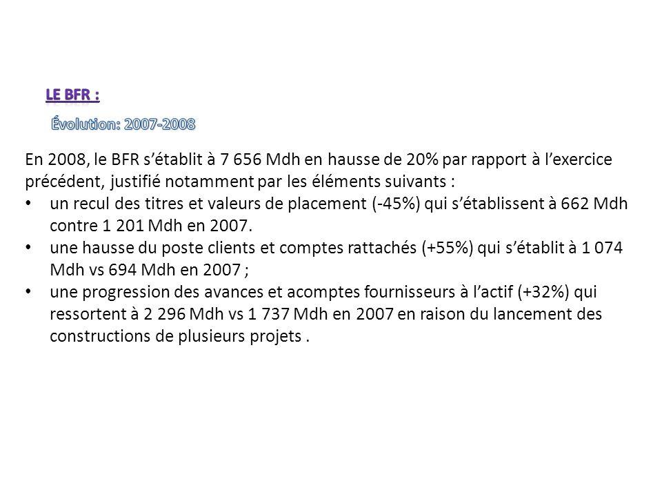 En 2008, le BFR sétablit à 7 656 Mdh en hausse de 20% par rapport à lexercice précédent, justifié notamment par les éléments suivants : un recul des t