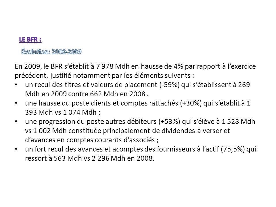 En 2009, le BFR sétablit à 7 978 Mdh en hausse de 4% par rapport à lexercice précédent, justifié notamment par les éléments suivants : un recul des ti