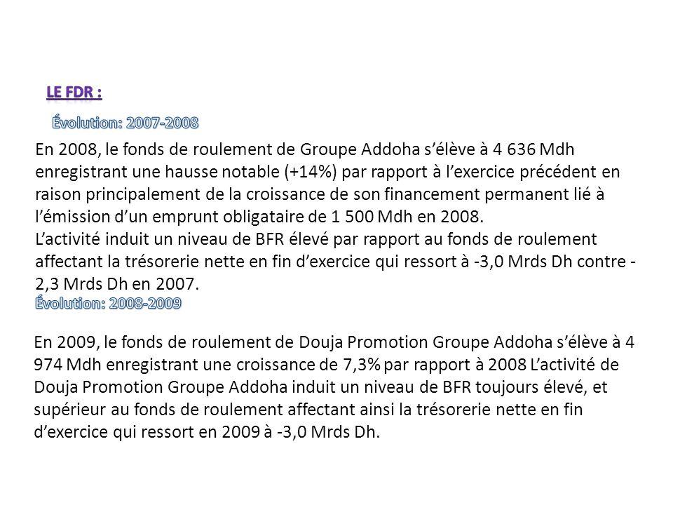 En 2008, le fonds de roulement de Groupe Addoha sélève à 4 636 Mdh enregistrant une hausse notable (+14%) par rapport à lexercice précédent en raison