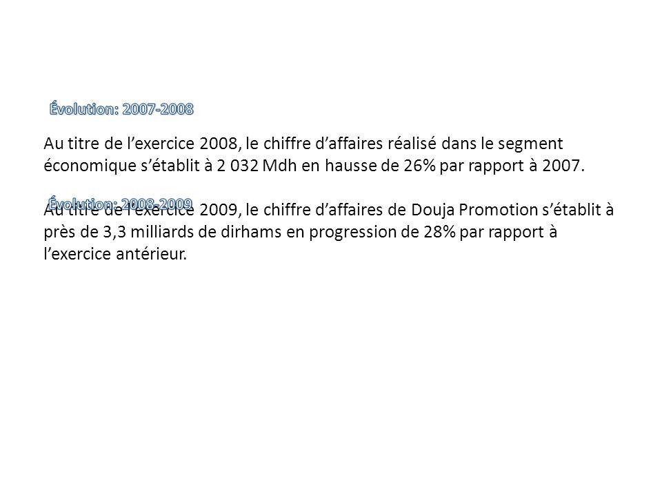 Au titre de lexercice 2008, le chiffre daffaires réalisé dans le segment économique sétablit à 2 032 Mdh en hausse de 26% par rapport à 2007. Au titre