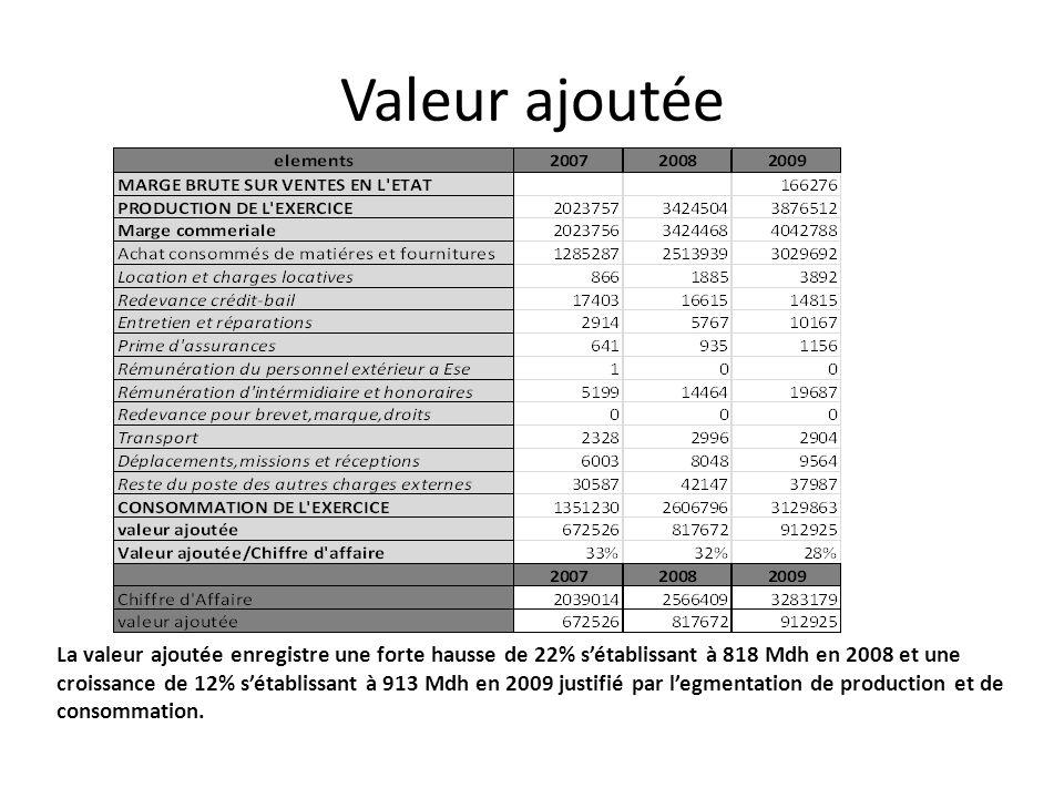 Valeur ajoutée La valeur ajoutée enregistre une forte hausse de 22% sétablissant à 818 Mdh en 2008 et une croissance de 12% sétablissant à 913 Mdh en