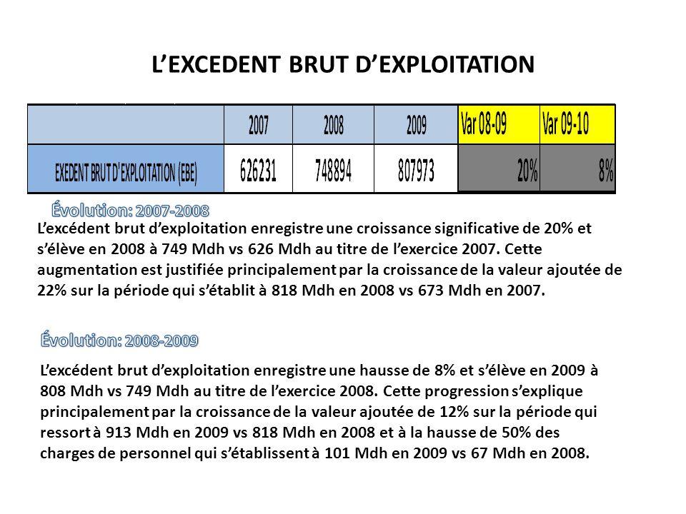 LEXCEDENT BRUT DEXPLOITATION Lexcédent brut dexploitation enregistre une croissance significative de 20% et sélève en 2008 à 749 Mdh vs 626 Mdh au tit