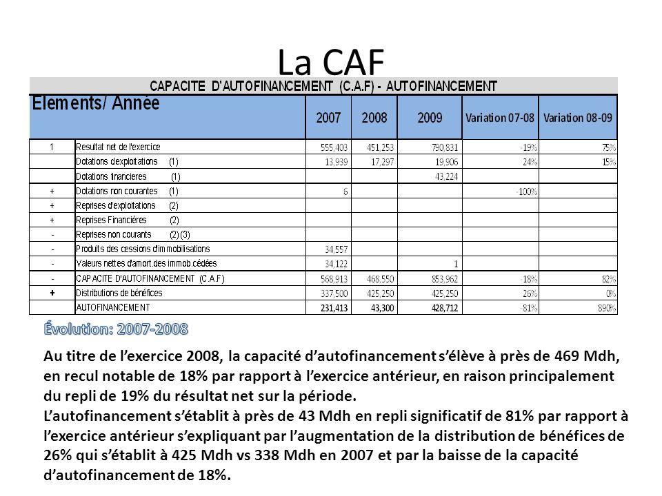 La CAF Au titre de lexercice 2008, la capacité dautofinancement sélève à près de 469 Mdh, en recul notable de 18% par rapport à lexercice antérieur, e