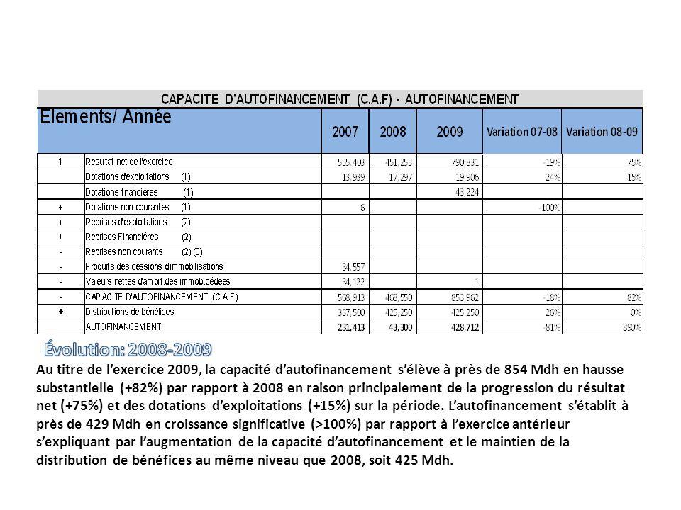 Au titre de lexercice 2009, la capacité dautofinancement sélève à près de 854 Mdh en hausse substantielle (+82%) par rapport à 2008 en raison principa