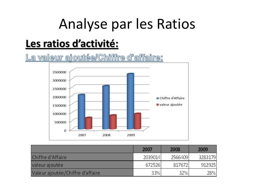 Analyse par les Ratios