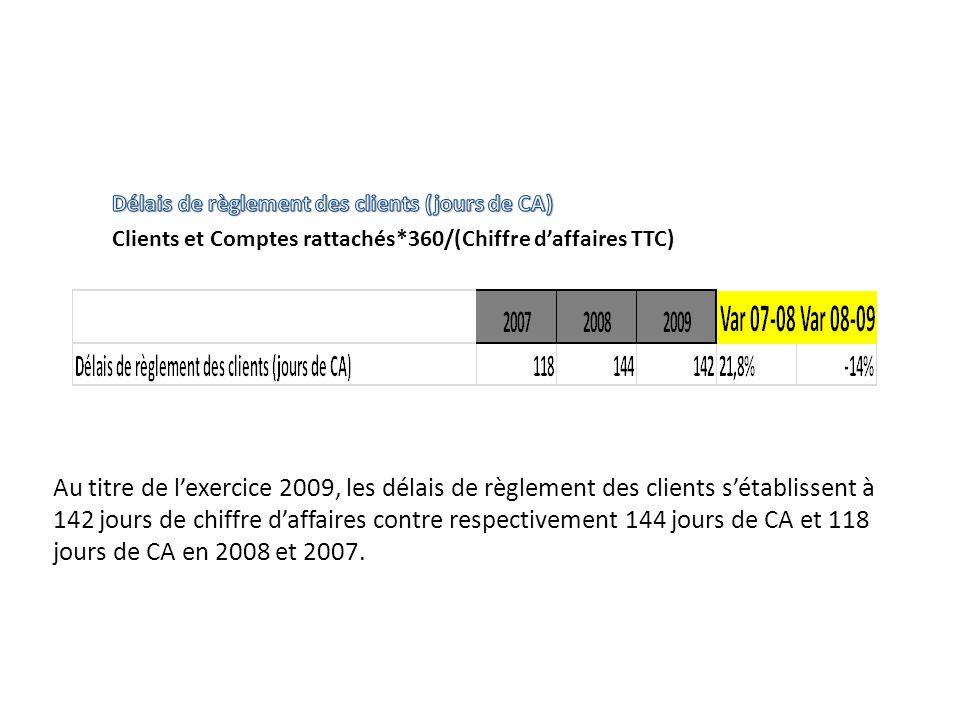 Au titre de lexercice 2009, les délais de règlement des clients sétablissent à 142 jours de chiffre daffaires contre respectivement 144 jours de CA et