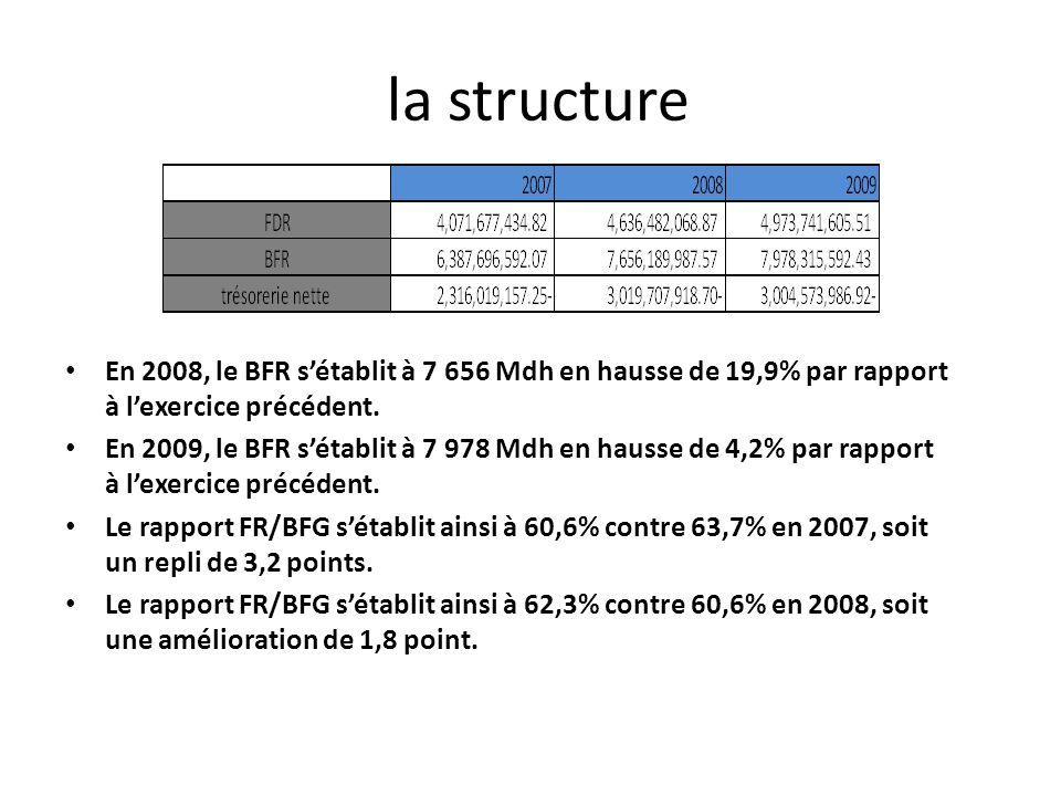 la structure En 2008, le BFR sétablit à 7 656 Mdh en hausse de 19,9% par rapport à lexercice précédent. En 2009, le BFR sétablit à 7 978 Mdh en hausse