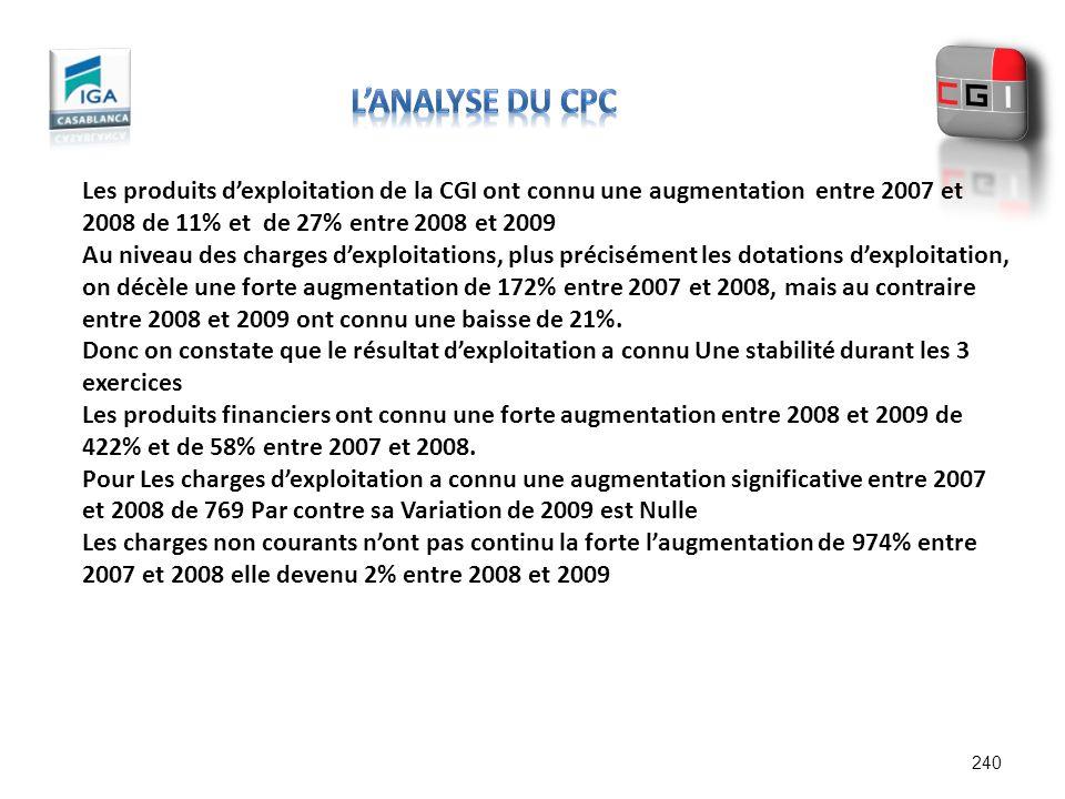 240 Les produits dexploitation de la CGI ont connu une augmentation entre 2007 et 2008 de 11% et de 27% entre 2008 et 2009 Au niveau des charges dexpl