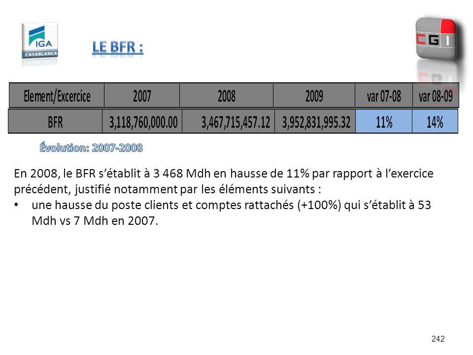 En 2008, le BFR sétablit à 3 468 Mdh en hausse de 11% par rapport à lexercice précédent, justifié notamment par les éléments suivants : une hausse du