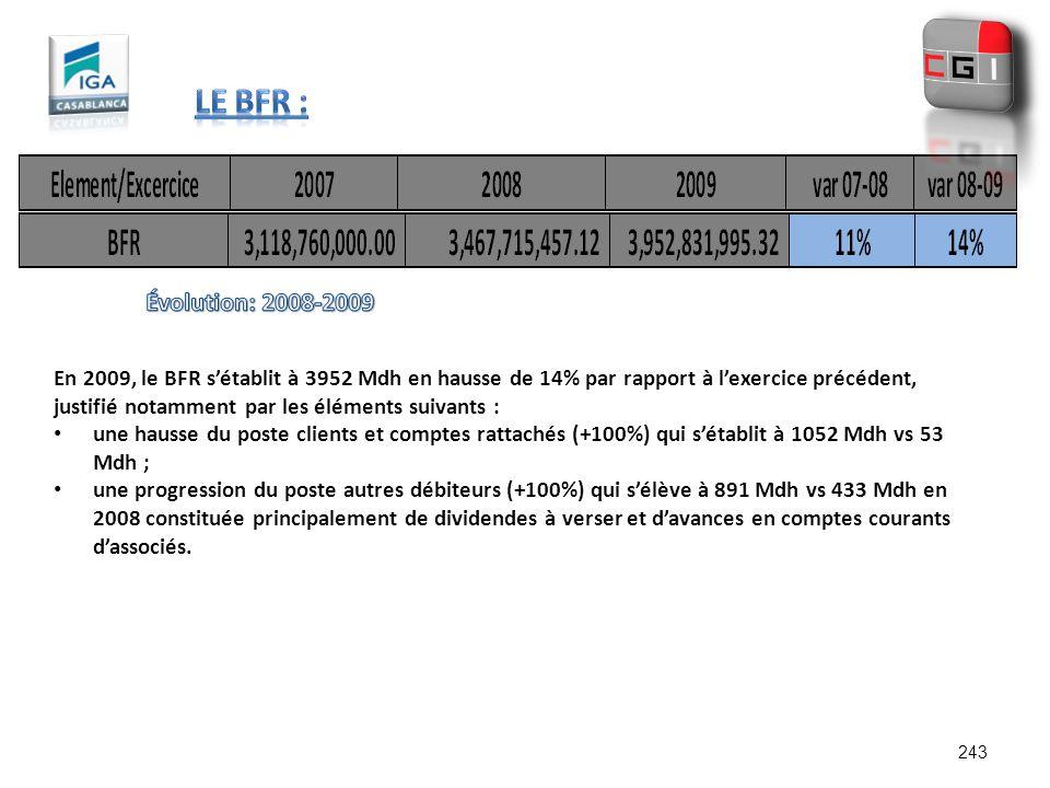 En 2009, le BFR sétablit à 3952 Mdh en hausse de 14% par rapport à lexercice précédent, justifié notamment par les éléments suivants : une hausse du p