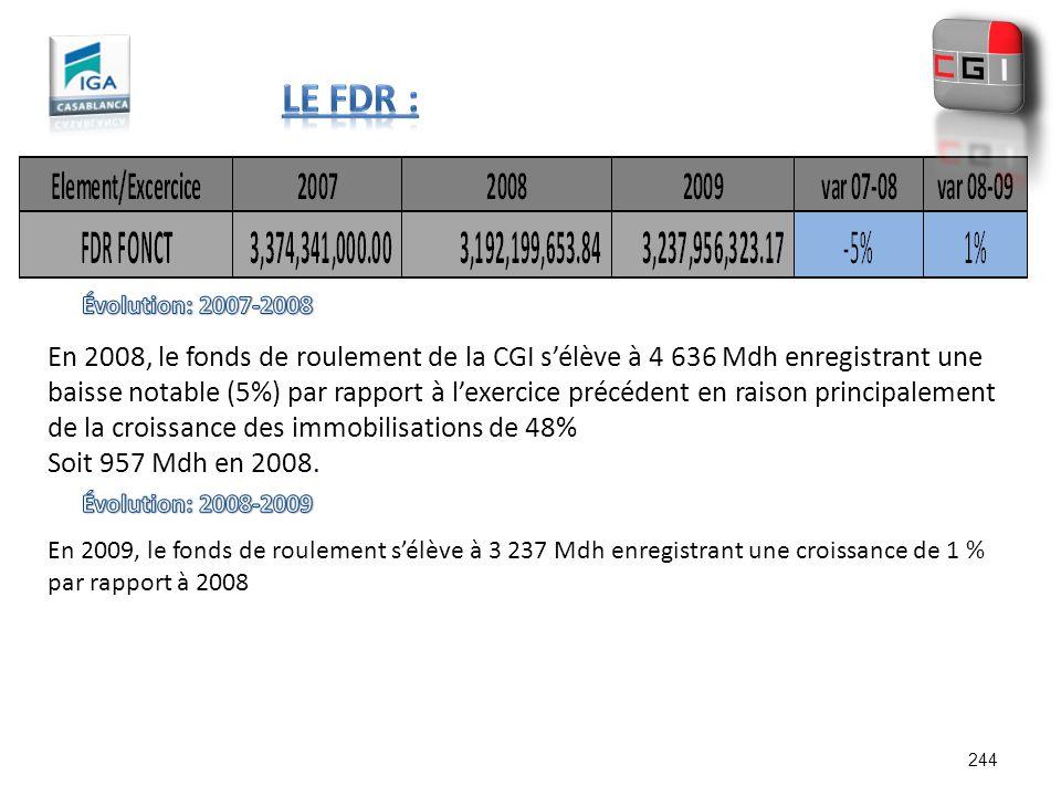 En 2008, le fonds de roulement de la CGI sélève à 4 636 Mdh enregistrant une baisse notable (5%) par rapport à lexercice précédent en raison principal