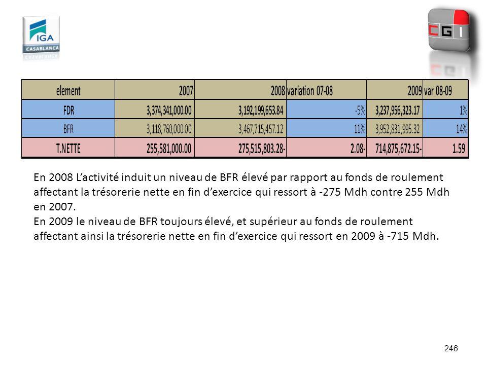 246 En 2008 Lactivité induit un niveau de BFR élevé par rapport au fonds de roulement affectant la trésorerie nette en fin dexercice qui ressort à -27