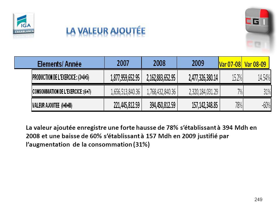 249 La valeur ajoutée enregistre une forte hausse de 78% sétablissant à 394 Mdh en 2008 et une baisse de 60% sétablissant à 157 Mdh en 2009 justifié p