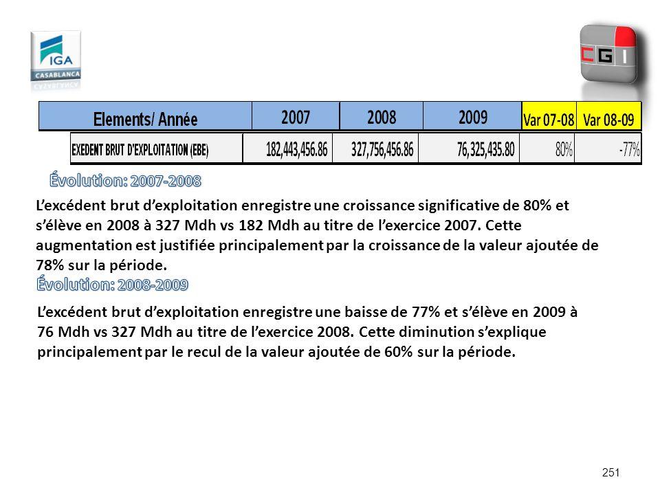 251 Lexcédent brut dexploitation enregistre une croissance significative de 80% et sélève en 2008 à 327 Mdh vs 182 Mdh au titre de lexercice 2007. Cet