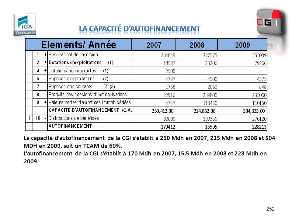 252 La capacité dautofinancement de la CGI sétablit à 250 Mdh en 2007, 215 Mdh en 2008 et 504 MDH en 2009, soit un TCAM de 60%. Lautofinancement de la