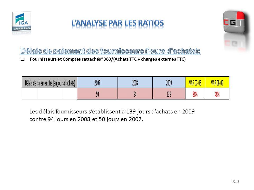 253 Les délais fournisseurs sétablissent à 139 jours dachats en 2009 contre 94 jours en 2008 et 50 jours en 2007.