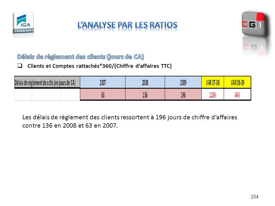 254 Les délais de règlement des clients ressortent à 196 jours de chiffre daffaires contre 136 en 2008 et 63 en 2007.