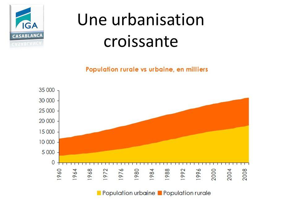 Une urbanisation croissante