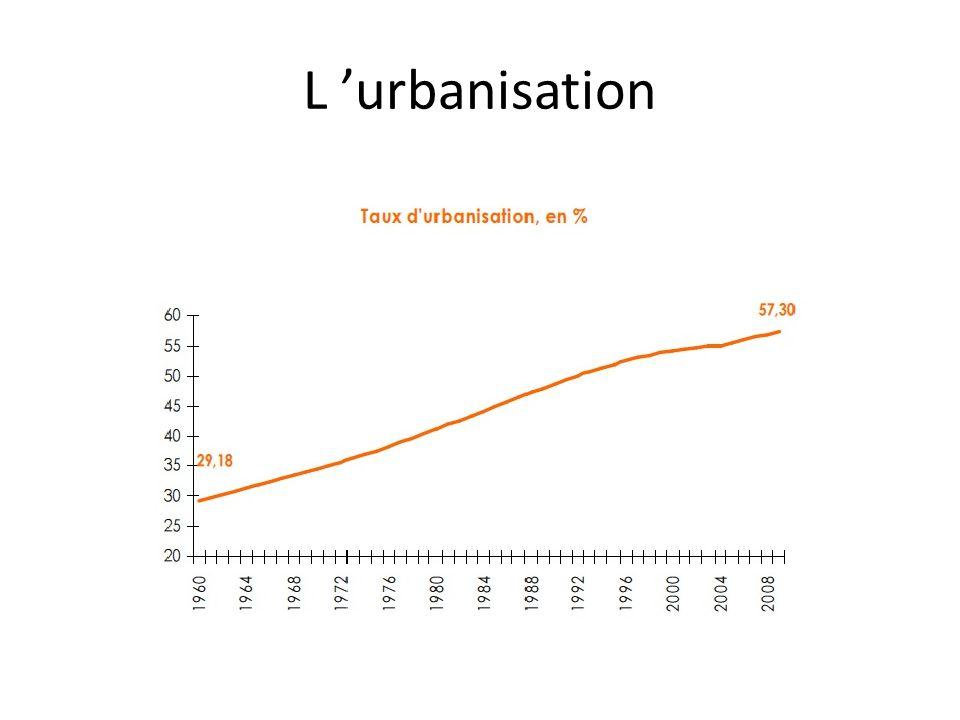 L urbanisation
