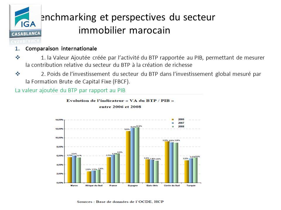 Benchmarking et perspectives du secteur immobilier marocain 1.Comparaison internationale 1. la Valeur Ajoutée créée par lactivité du BTP rapportée au