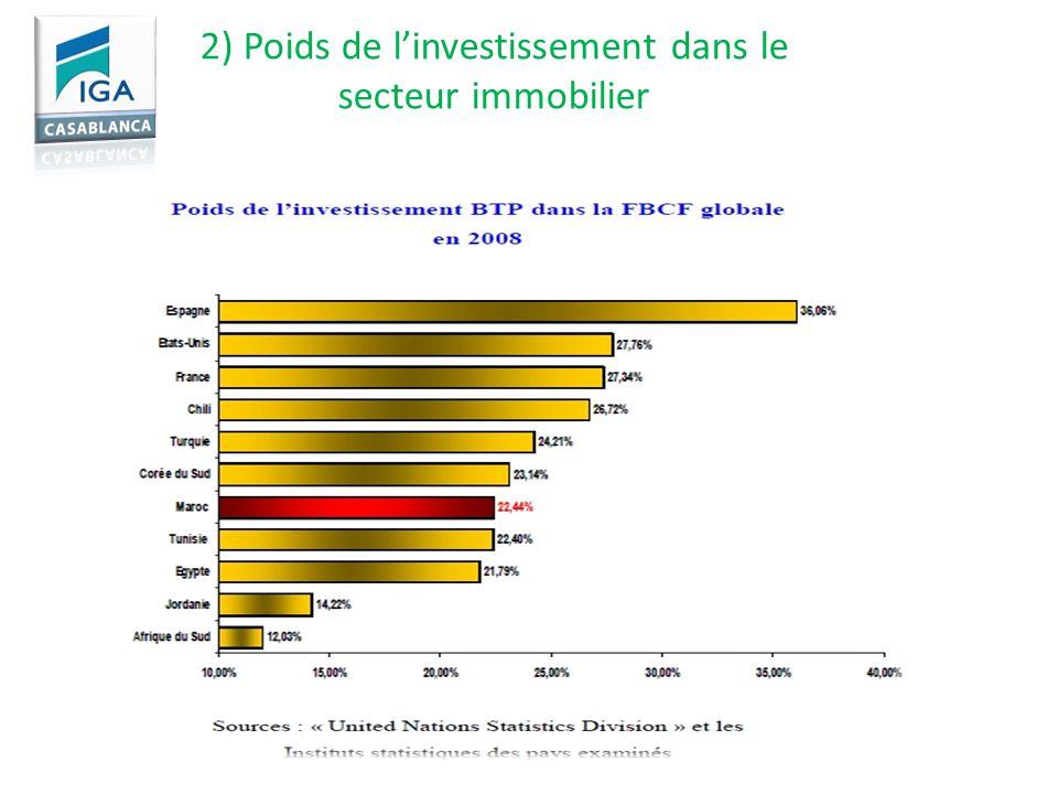 2) Poids de linvestissement dans le secteur immobilier