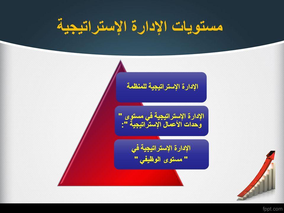 مستويات الإدارة الإستراتيجية الإدارة الإستراتيجية للمنظمة الإدارة الإستراتيجية في مستوى وحدات الأعمال الإستراتيجية : الإدارة الإستراتيجية في مستوى الوظيفي