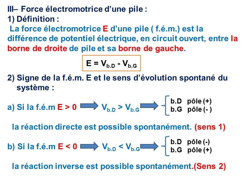 III– Force électromotrice d'une pile : 1)Définition : La force électromotrice E d'une pile ( f.é.m.) est la différence de potentiel électrique, en circuit ouvert, entre la borne de droite de pile et sa borne de gauche.