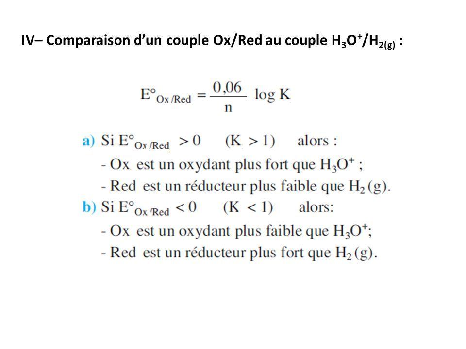 IV– Comparaison d'un couple Ox/Red au couple H 3 O + /H 2(g) :